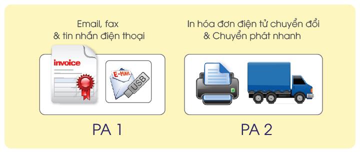 5 lợi ích nổi bật của hóa đơn điện tử xác thực