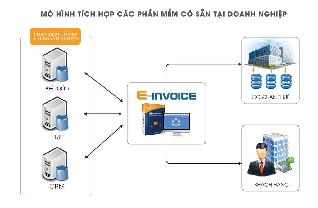 Tích hợp truyền nhận dữ liệu từ các hệ thống CRM, ERP, phần mềm kế toán và các phần mềm có sẵn tại doanh nghiệp