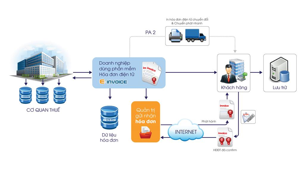 Mô hình triển khai phần mềm hóa đơn điện tử xác thực