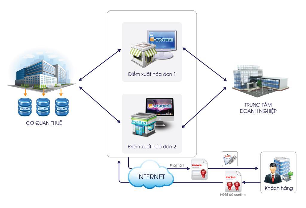 Hỗ trợ truyền nhận dữ liệu giữa các chi nhánh công ty, giữa tổng công ty và các công ty con